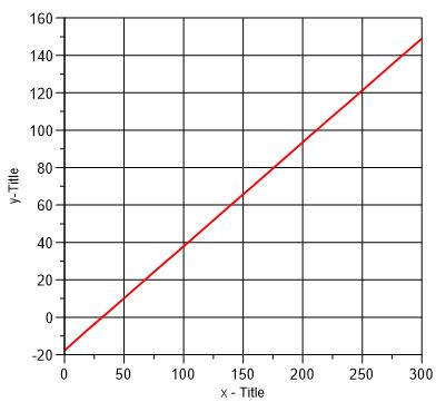 Das Diagramm muss bei Ihnen nicht exakt genau so aussehen; plot ...
